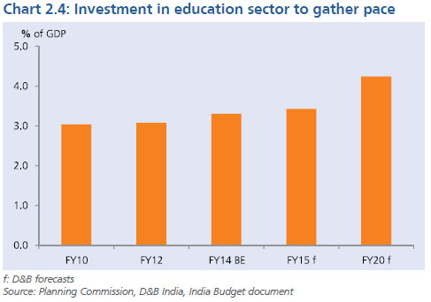 investment in the indian education sector Economic returns to investment in education 41 have labor forces with higher levels of formal schooling beyond such a macroeconomic approachto the relation between education and economic.