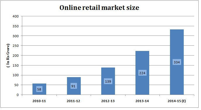 market expansion strategies for online retail 12 e-commerce strategies to grow your business this year  billion in sales  for a compound annual growth rate (cagr) of 138 percent.