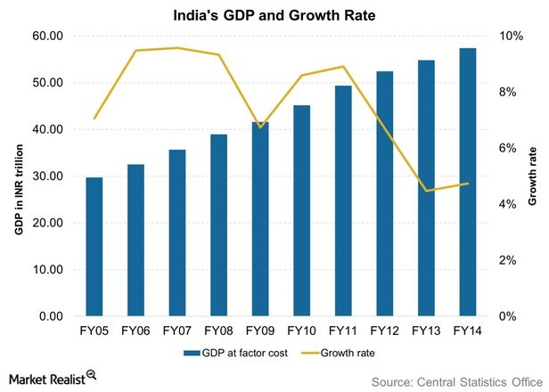 recent trends in indian gdp Food trends in india: what makes the indian market so different  new report guarantee  back to basics - it's still the old economy in a cool climate | jun.