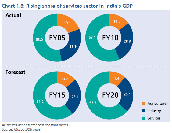 Gdp Amp Sector Growth In India Business Trends In India